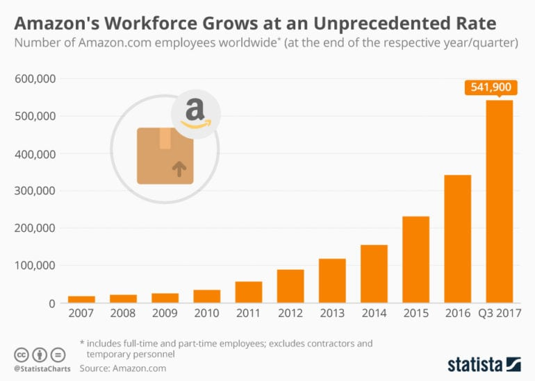 chartoftheday_7581_amazons_global_workforce_n